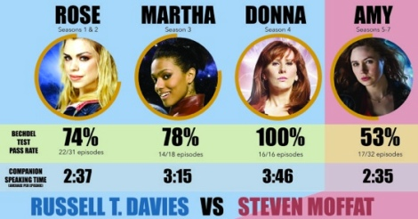 I don't need statistics to tell me that Donna's awesome.